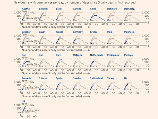 Financial Times charts of COVID-19 cases by country