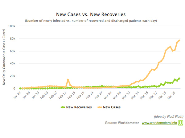 Worldometers line graph of COVID-19 new cases v. recoveries