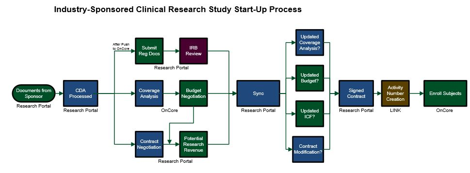 Overall Study Start-up for Industry Sponsored Clinical Studies