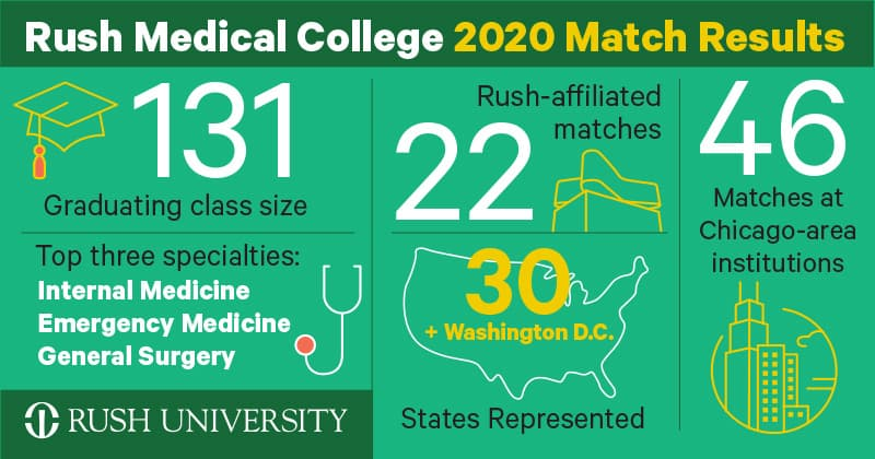 Rush Medical College Match Day 2020 Highlights