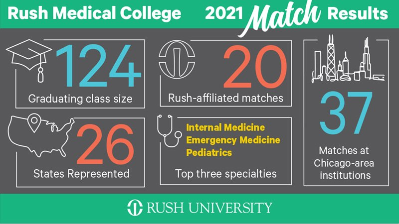 Rush Medical College 2021 Match Day Results