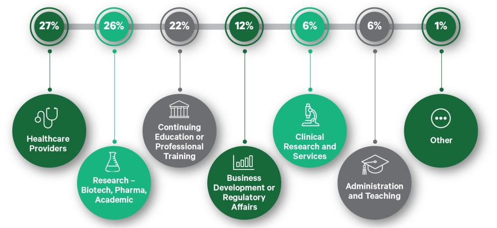 Biotechnology Alumni Outcomes