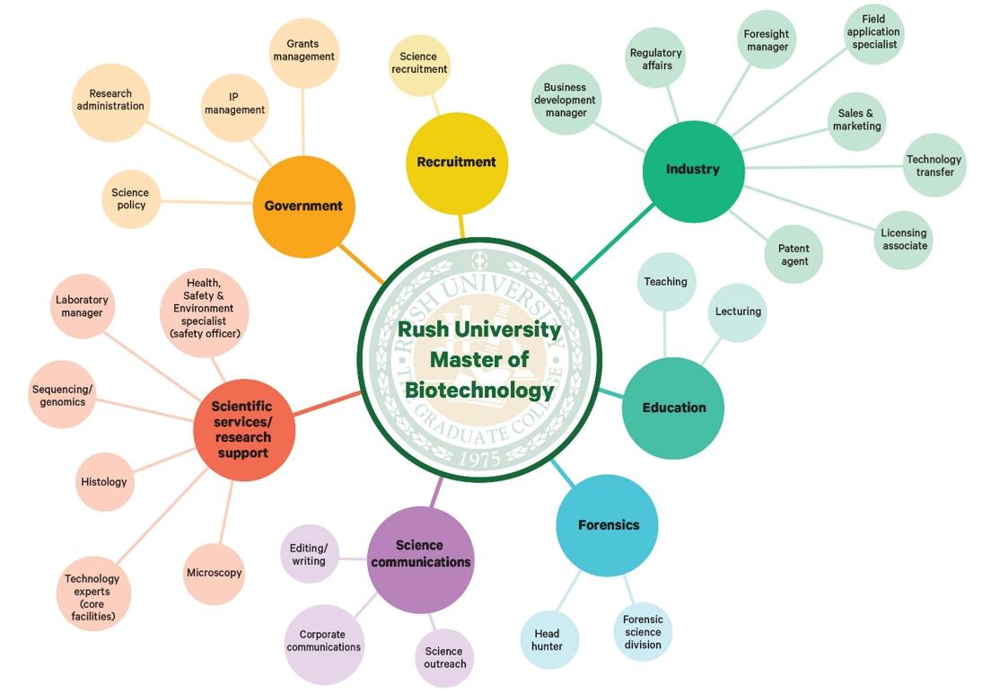 Biotechnology Career Paths