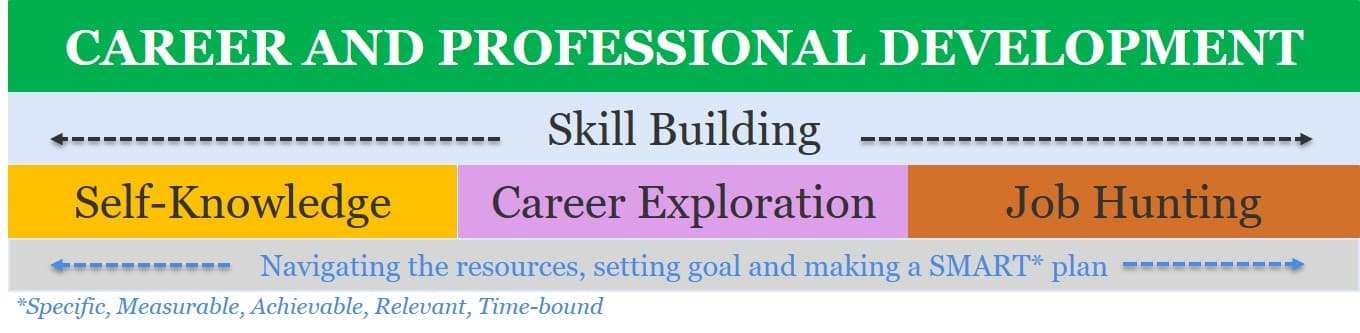Career and professional development graphic