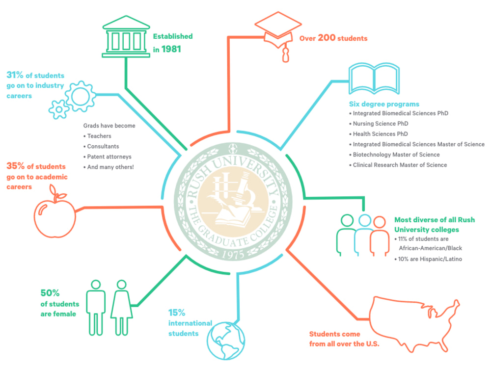 Infographic showing diversity in the Graduate College