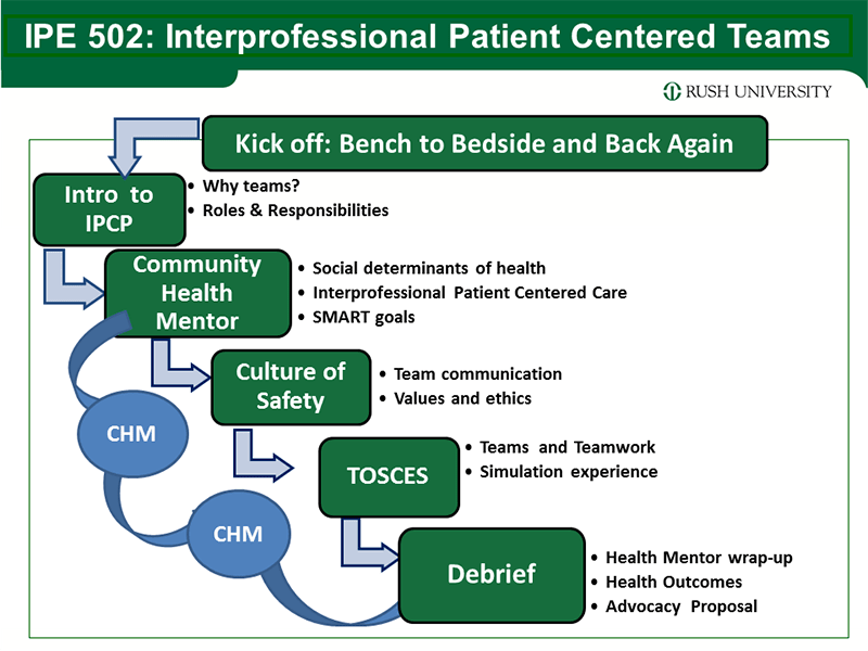Interprofessional patient centered teams outline